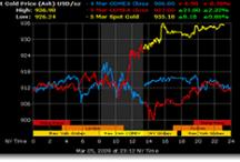 Tuần này, giá vàng có thể lên ngưỡng 1.700 USD/oz